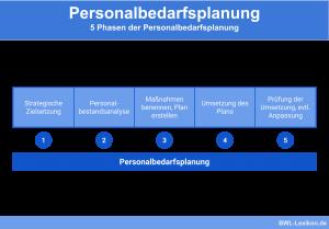 5 Phasen der Personalbedarfsplanung