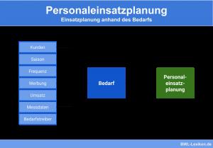 Personaleinsatzplanung: Einsatzplanung anhand des Bedarfs
