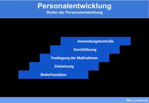 Stufen der Personalentwicklung