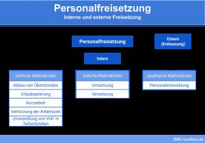 Personalfreisetzung: Interne und externe Freisetzung