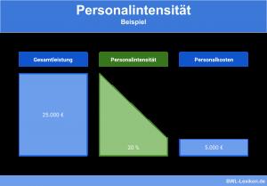 Personalintensität: Beispiel