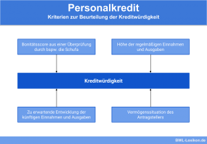 Personalkredit: Kriterien zur Beurteilung der Kreditwürdigkeit