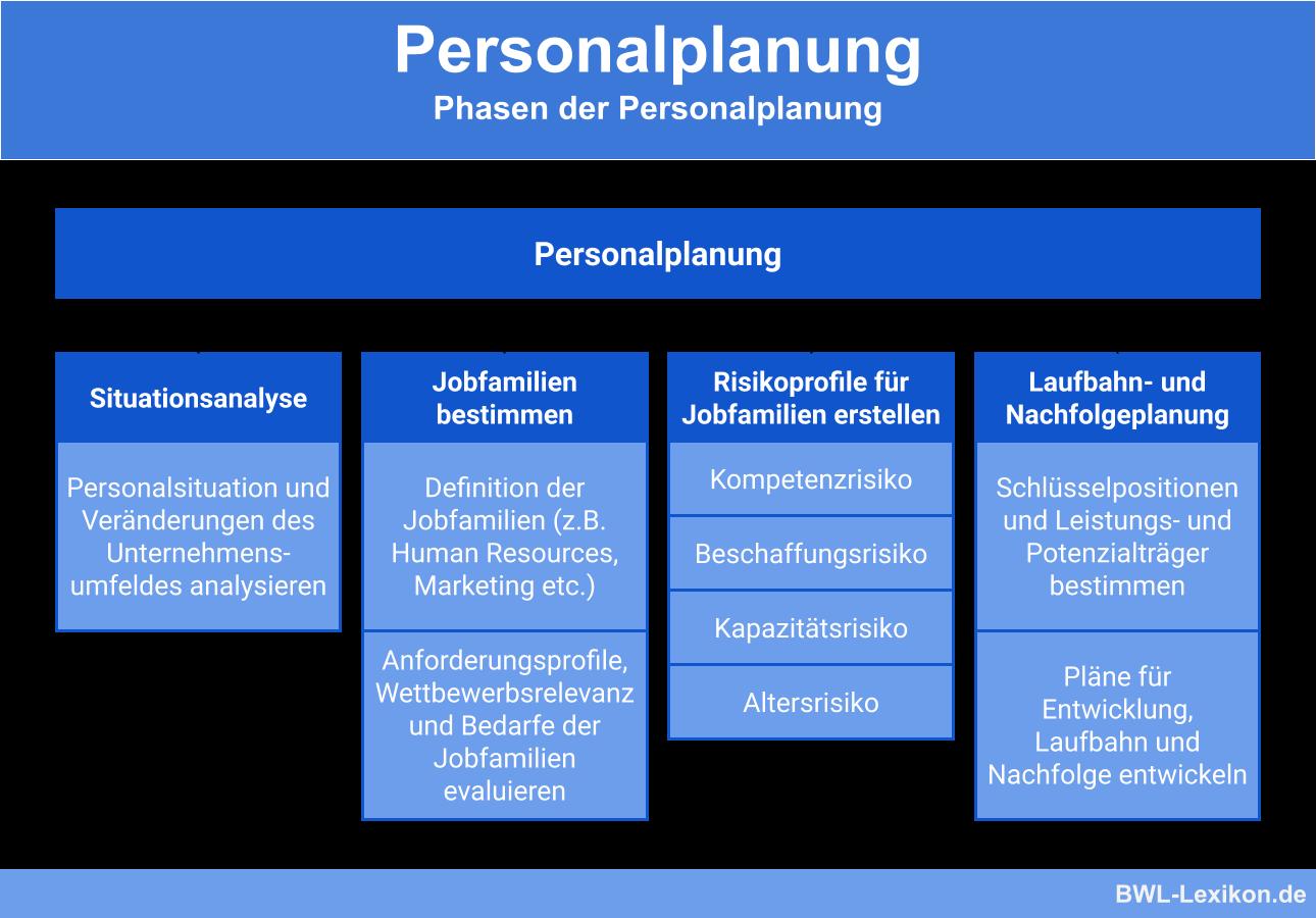 Personalplanung: Phasen der Personalplanung