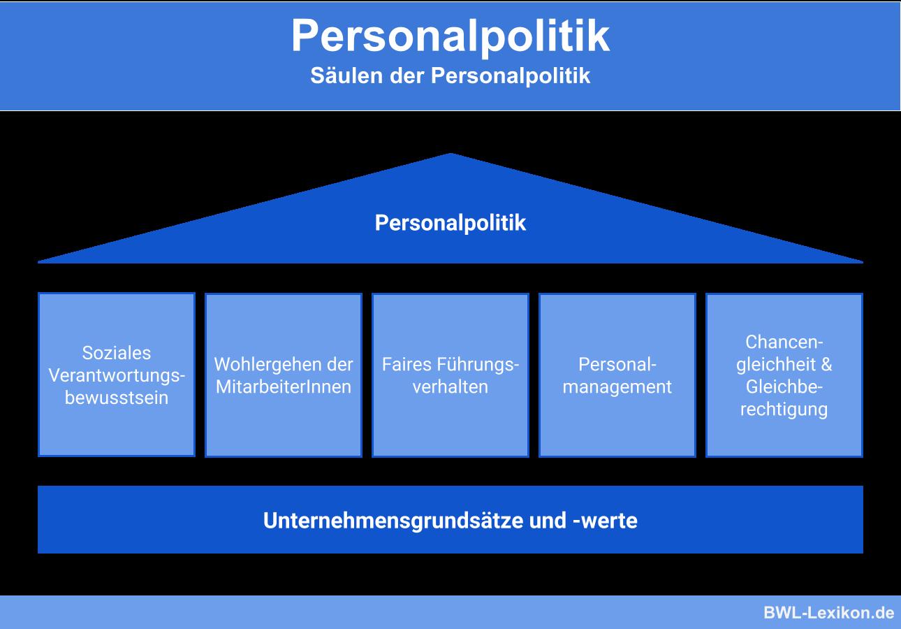 Säulen der Personalpolitik
