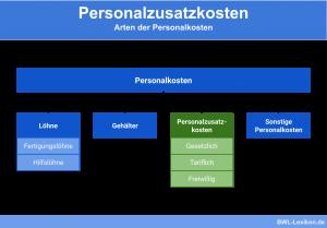 Arten der Personalkosten (Löhne, Gehälter, Personalzusatzkosten und Sonstige)