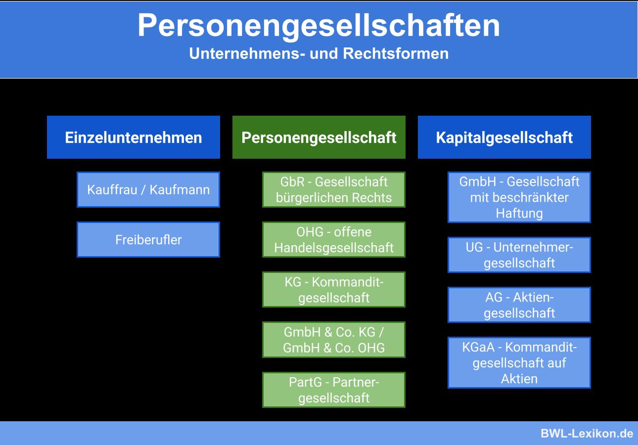 Personengesellschaft: Unternehmens- und Rechtsformen