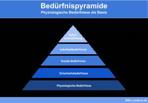Bedürfnispyramide: Physiologische Bedürfnisse als Basis