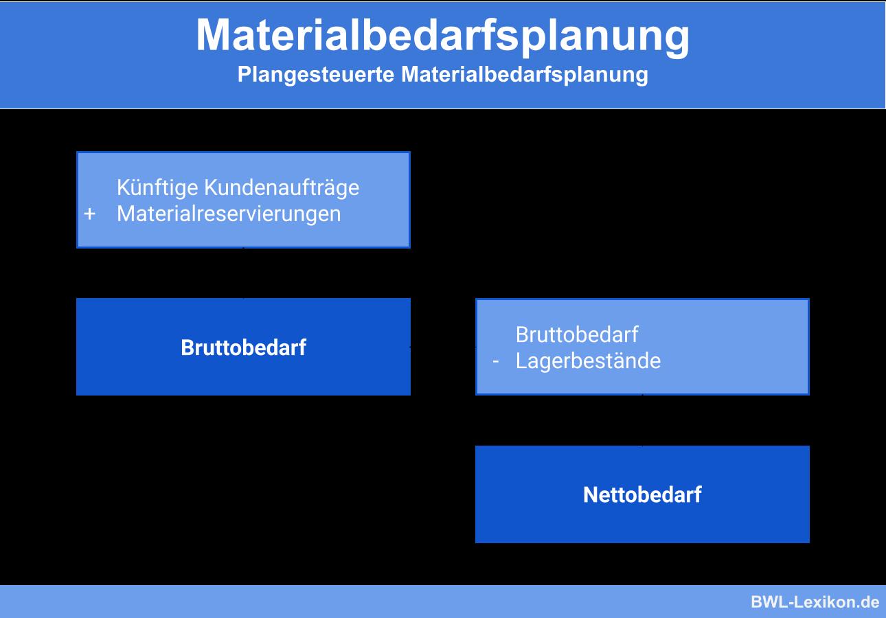 Plangesteuerte Materialbedarfsplanung: Nettobedarf ermitteln
