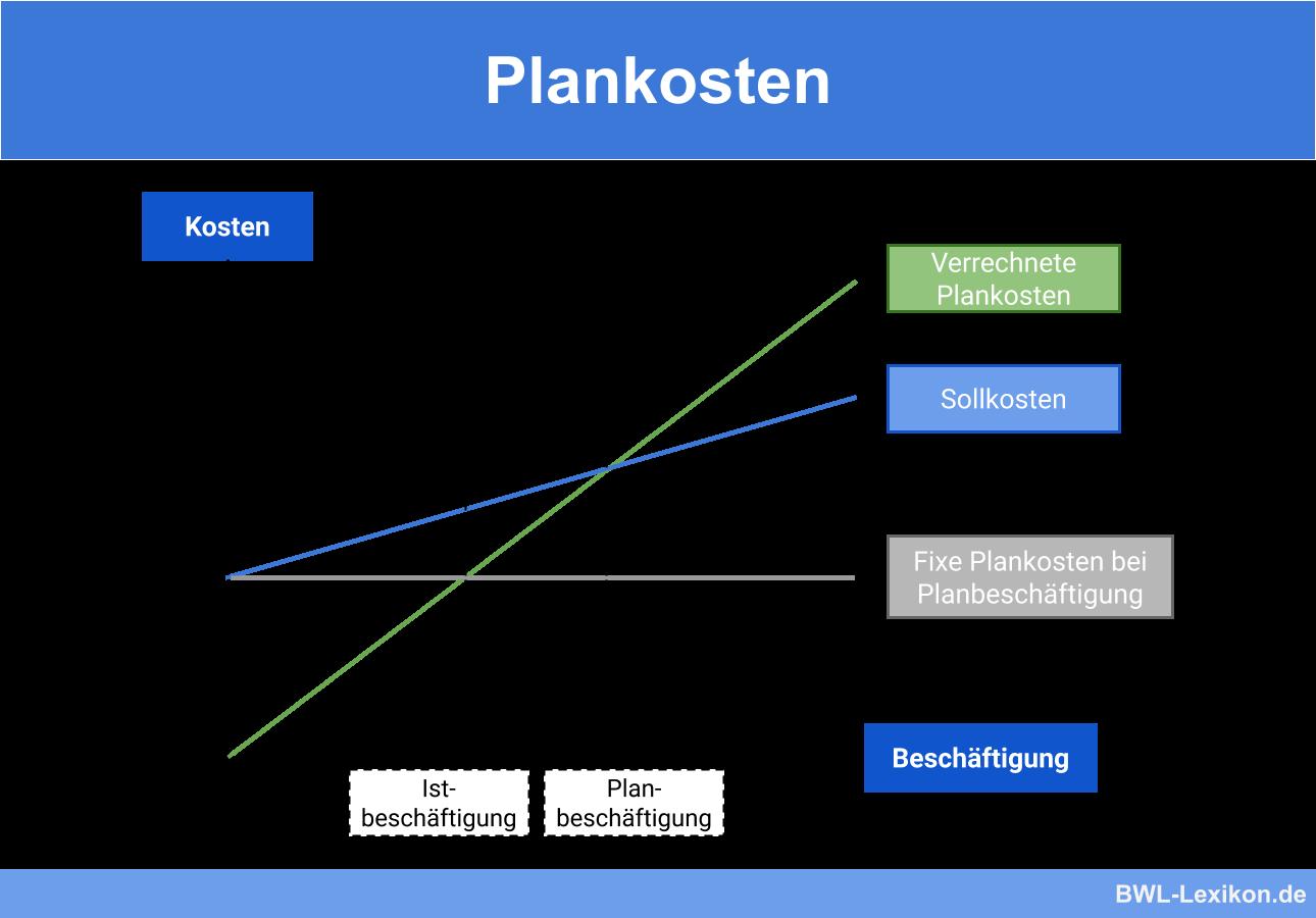 Plankosten