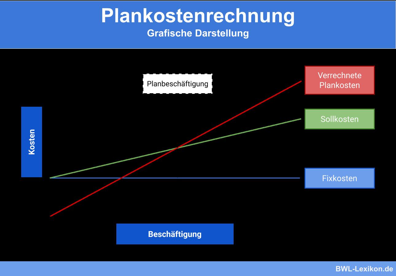 Plankostenrechnung: Grafische Darstellung