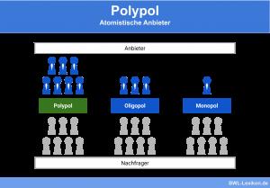 Polypol: Atomistische Anbieter