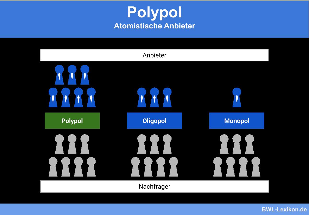 Polypol Definition Und Beispiel Peisbildung 4