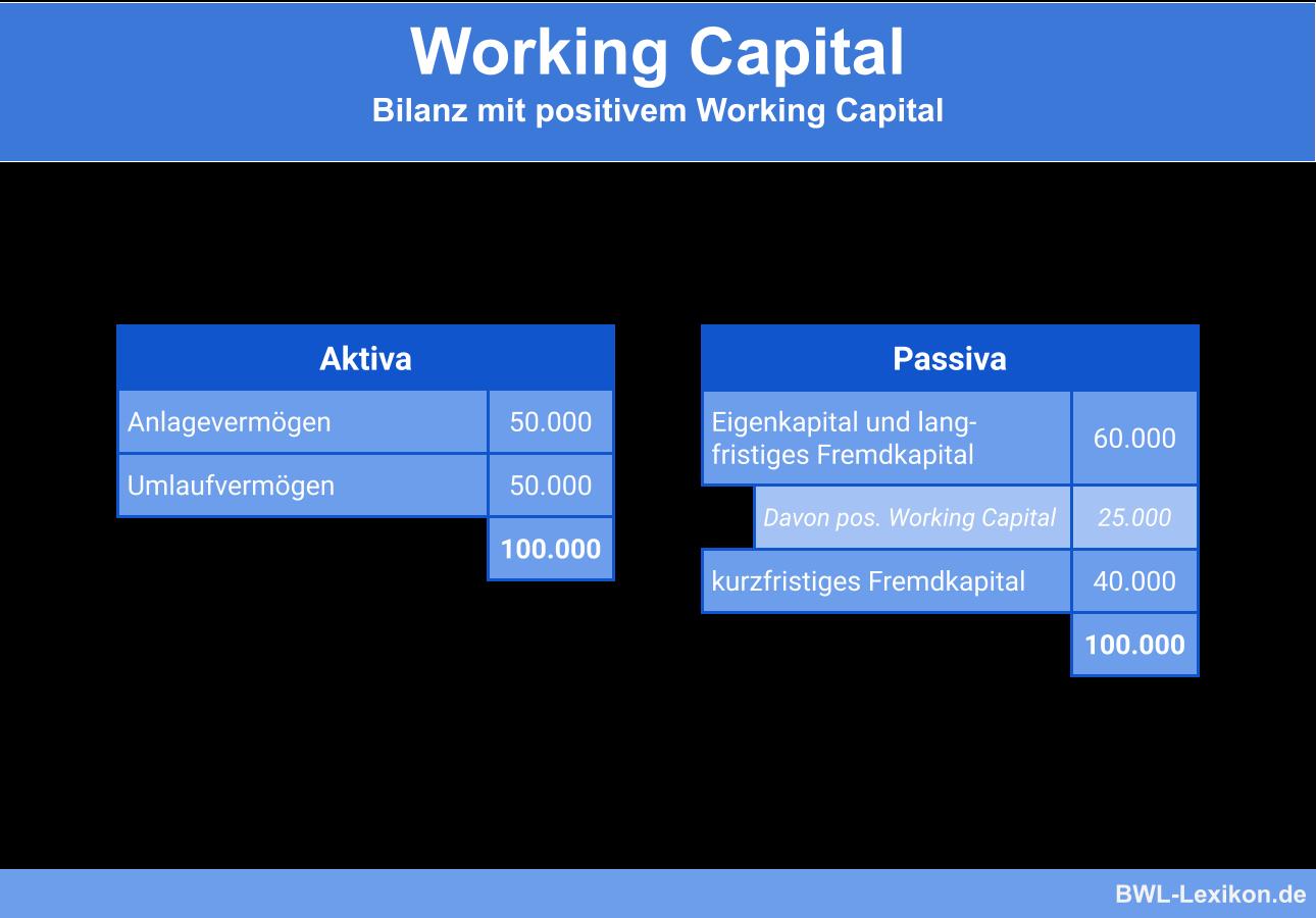 Working Capital: Bilanz mit positivem Working Capital