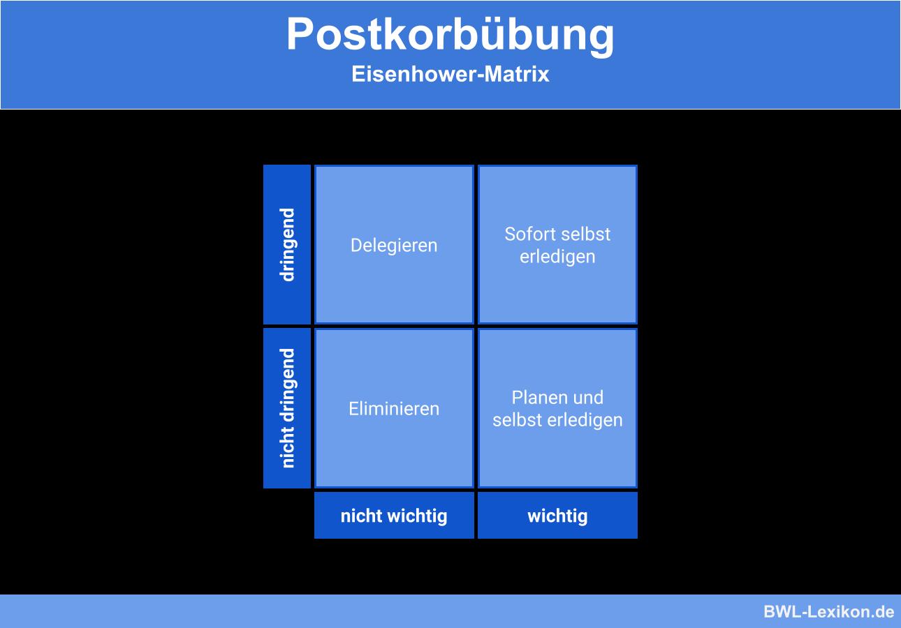 Postkorbübung: Eisenhower-Matrix
