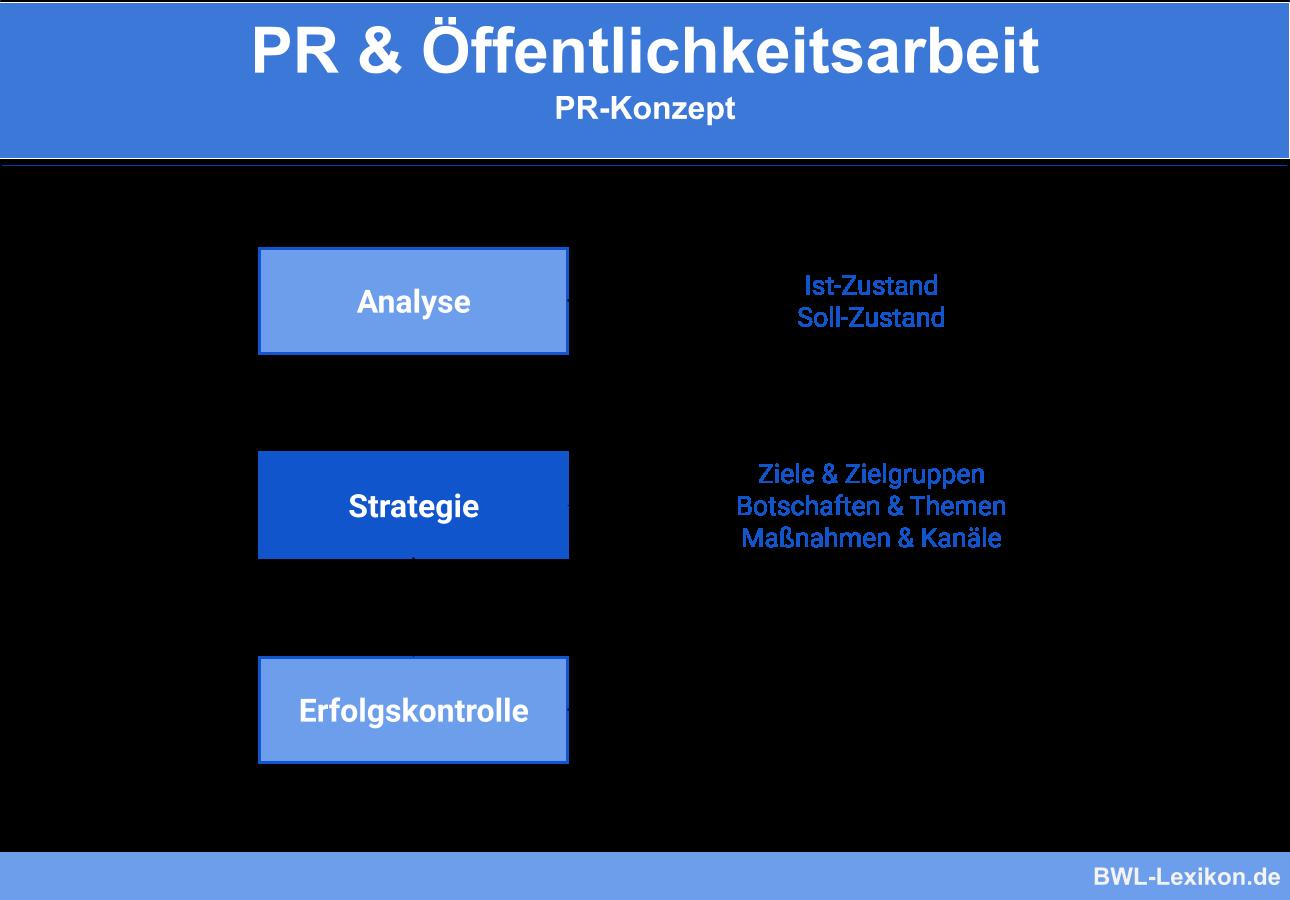 PR Konzept