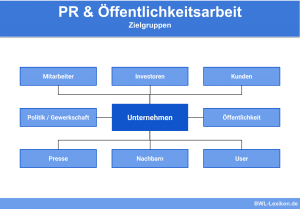 Zielgruppen der Public-Relations (PR) / Öffentlichkeitsarbeit
