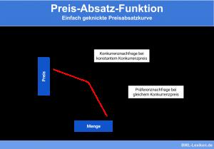 Preis-Absatz-Funktion: Einfach geknickte Preisabsatzkurve