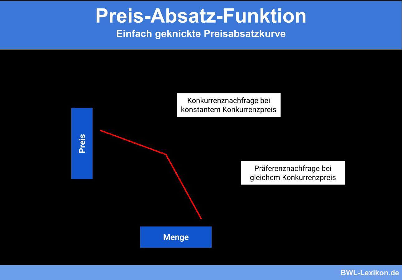 Preis-Absatz-Funktion » Definition, Erklärung & Beispiele