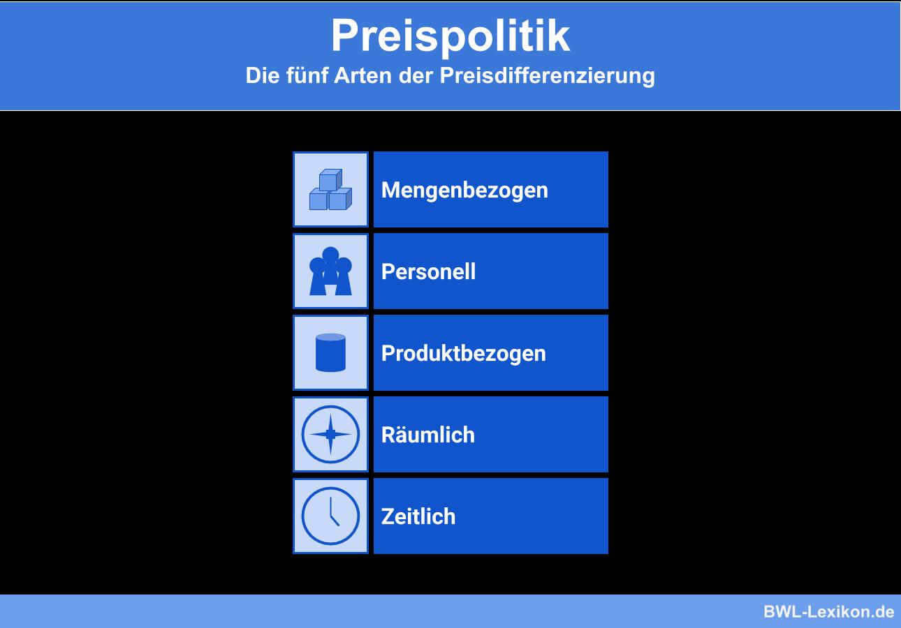 Preisdifferenzierung: fünf Arten der Preisdifferenzierung (Menge, personell, produktbezogen, räumlich, zeitlich)
