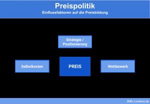 Preispolitik: Einflussfaktoren auf die Preisbildung