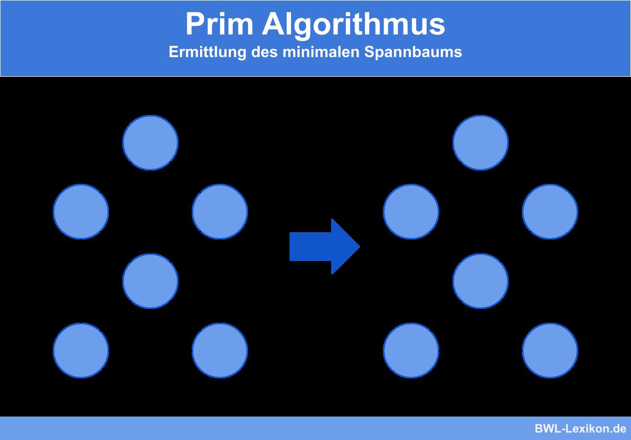Prim Algorithmus: Ermittlung des minimalen Spannbaums