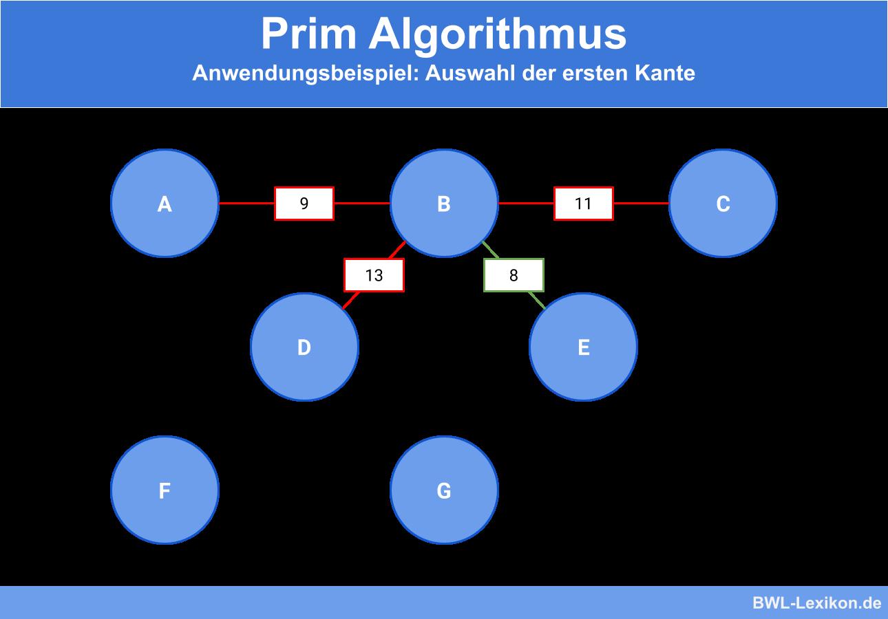 Prim Algorithmus - Anwendungsbeispiel: Auswahl der ersten Kante