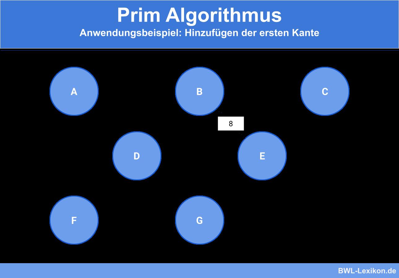 Prim Algorithmus - Anwendungsbeispiel: Hinzufügen der ersten Kante