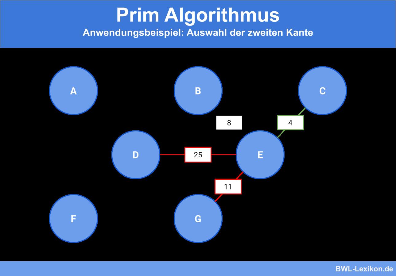 Prim Algorithmus - Anwendungsbeispiel: Auswahl der zweiten Kante