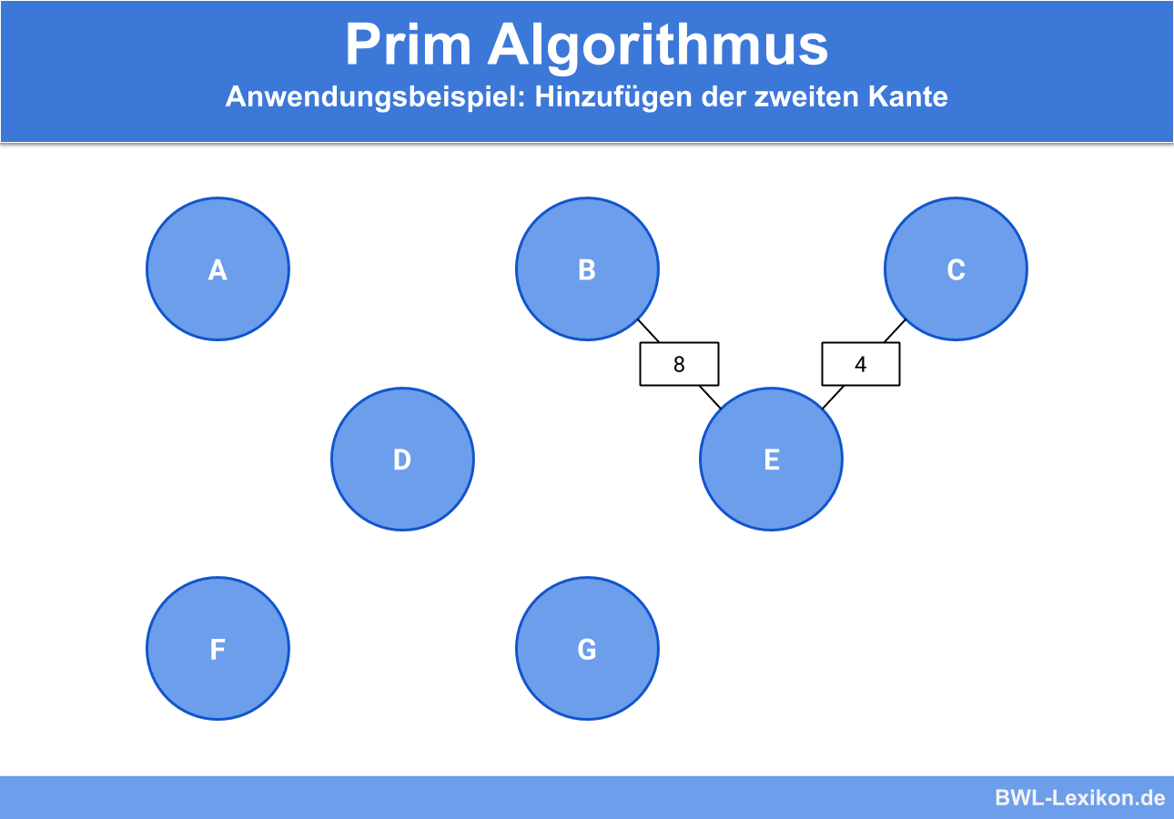 Prim Algorithmus - Anwendungsbeispiel: Hinzufügen der zweiten Kante
