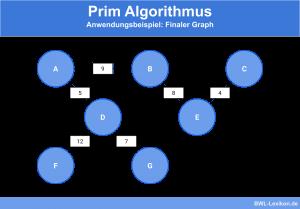 Prim Algorithmus - Anwendungsbeispiel: Finaler Graph