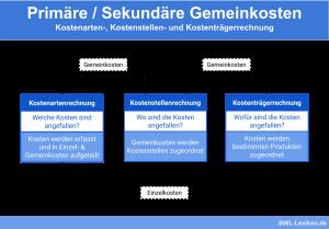 Primäre / Sekundäre Gemeinkosten in der Kostenarten-, Kostenstellen- und Kostenträgerrechnung