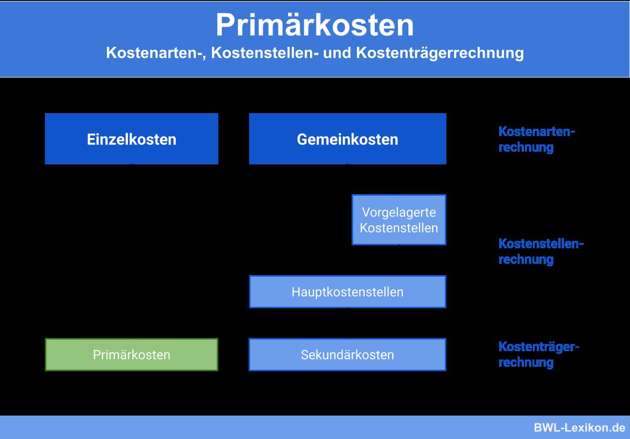 Primärkosten: Kostenarten-, Kostenstellen- und Kostenträgerrechnung