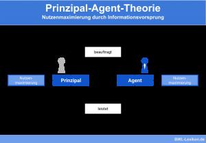 Prinzipal-Agent-Theorie: Nutzenmaximierung durch Informationsvorsprung