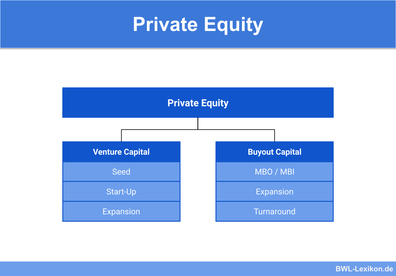 Private Equity: Venture-Capital und Buyout Capital