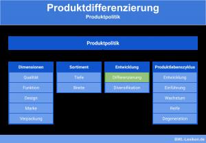 Produktdifferenzierung als Teil der Produktpolitik