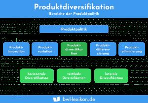 Bereiche der Produktpolitik: Produktdiversifikation