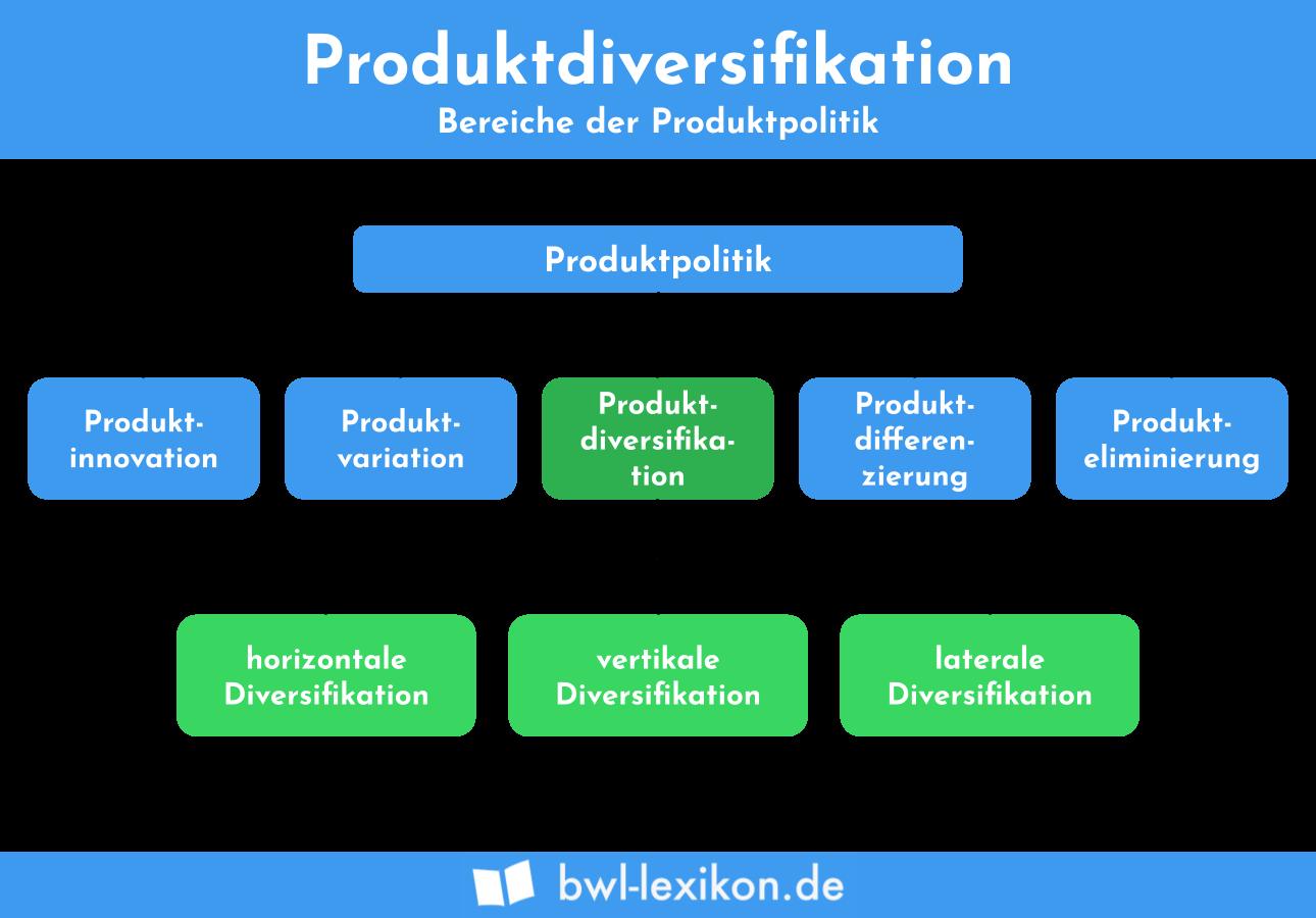 Bereiche der Produktpolitik