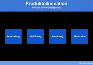 Produktelimination: Phasen der Produktpolitik