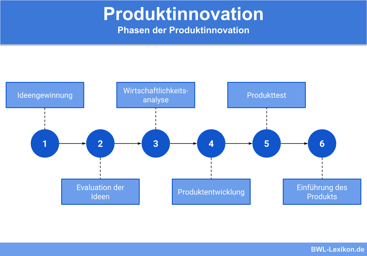 Phasen der Produktinnovation