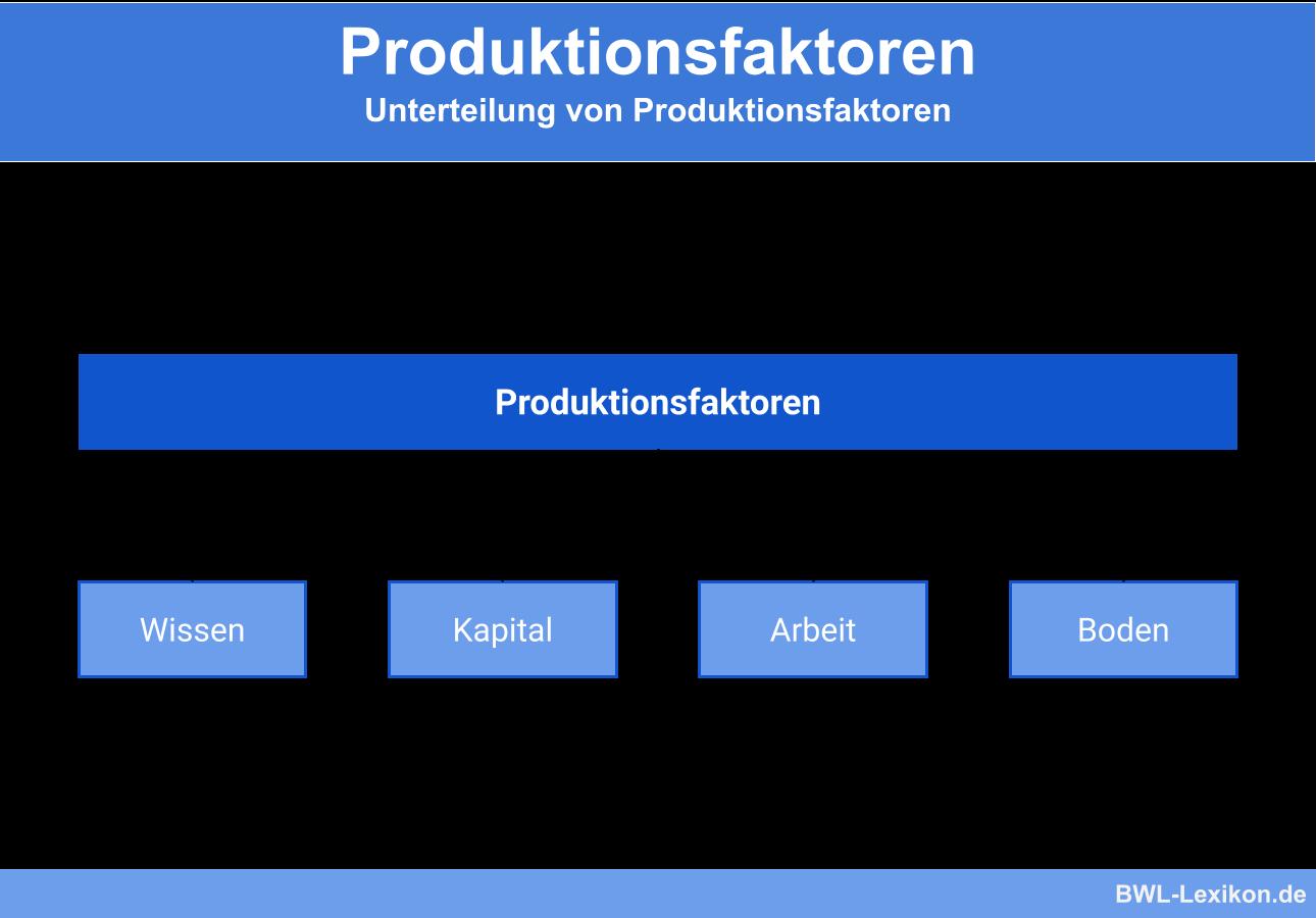Produktionsfaktoren: Unterteilung von Produktionsfaktoren