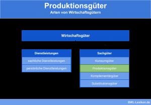 Produktionsgüter: Arten von Wirtschaftsgütern