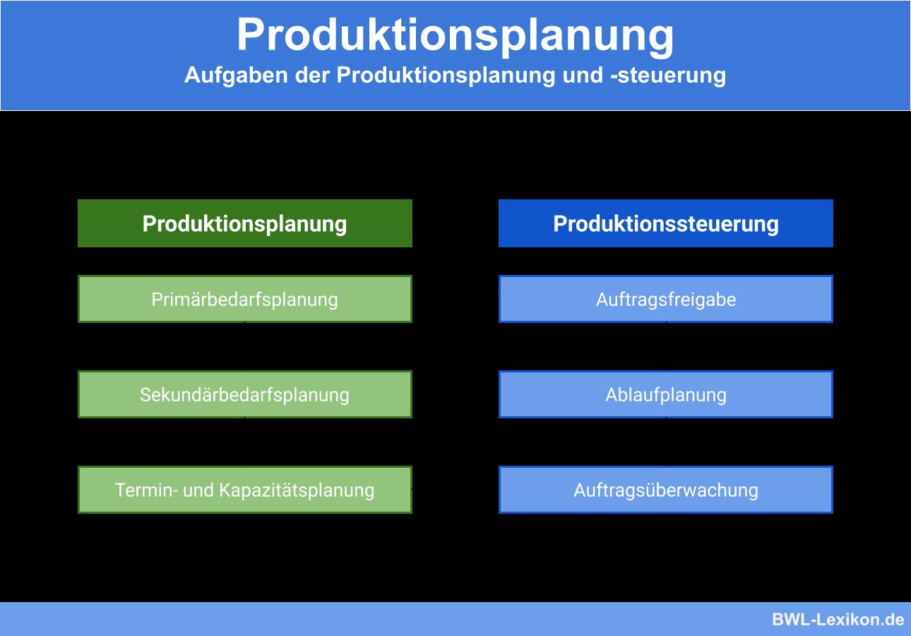 Aufgaben der Produktionsplanung und -steuerung