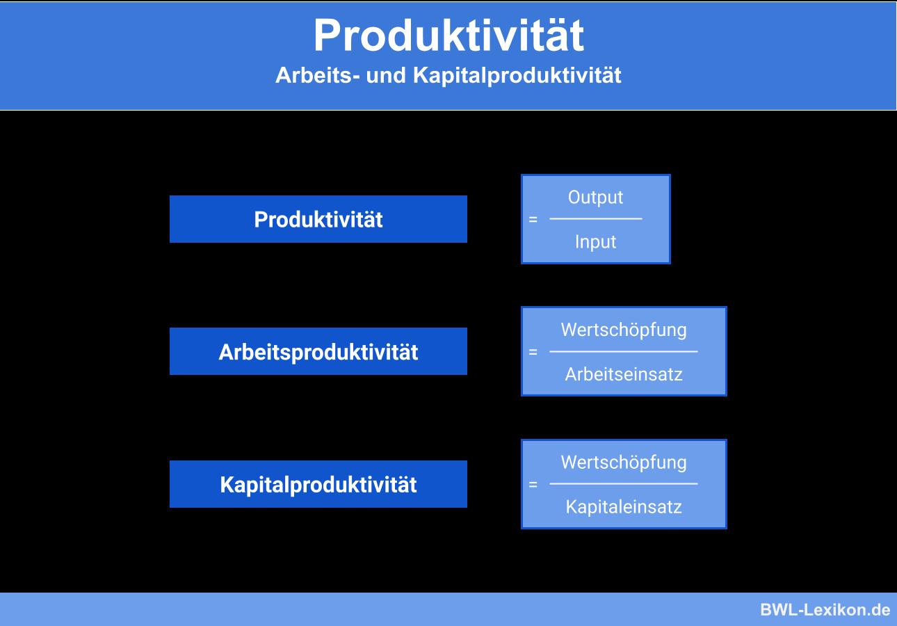 Formeln der Produktivität: Arbeits- und Kapitalproduktivität