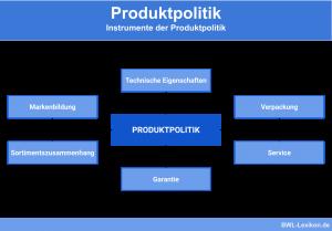 Produktpolitik und deren Instrumente