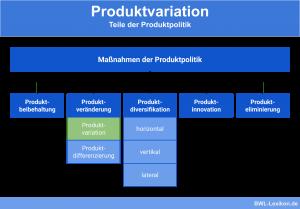Teile der Produktpolitik: Produktvariation