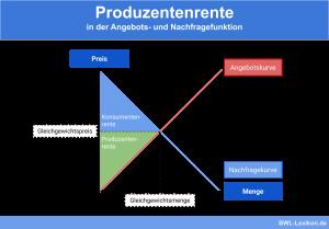 Produzentenrente in der Angebots- und Nachfragefunktion