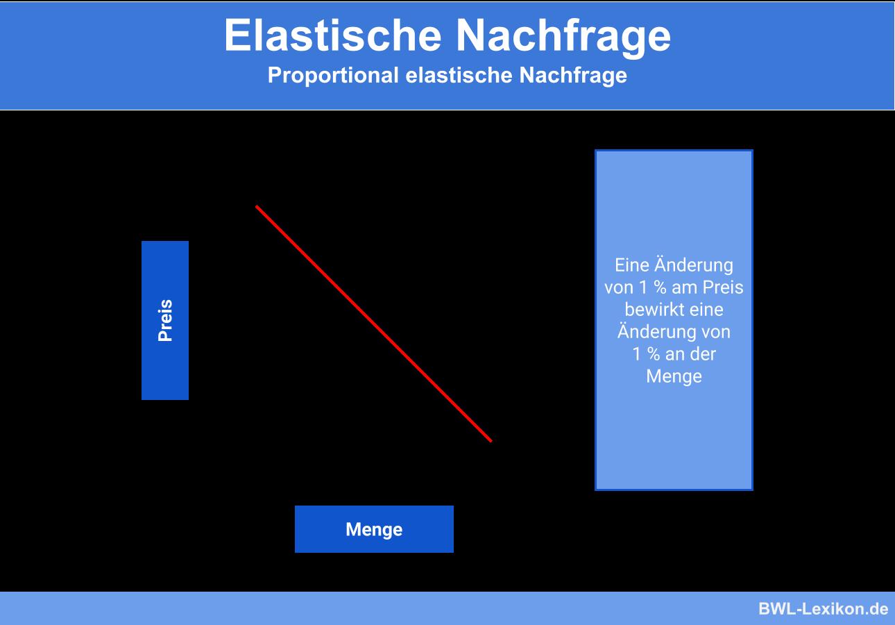 Proportional elastische Nachfrage
