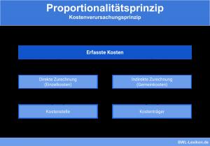 Proportionalitätsprinzip - Kostenverursachungsprinzip