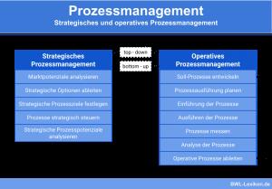 Strategisches und operatives Prozessmanagement