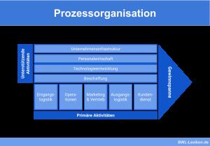 Prozessorganisation